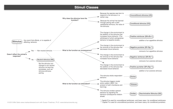 Stimuli Classes